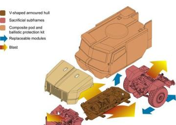 Military Vehicle Programs